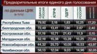 Наибольшую поддержку на выборах в региональные парламенты «Единая Россия» получила в Туве