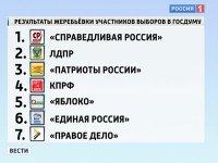 ЦИК РФ утвердил текст избирательного бюллетеня на выборах депутатов Госдумы