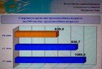 Средний возраст жителей Тувы - 29,2 года