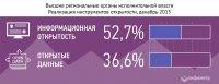 Сайт Правительства Тувы занял 29-е место в рейтинге сайтов региональных правительств
