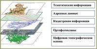 В России создан федеральный фонд пространственных данных