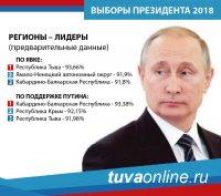 Тува – лидер России по явке на выборах Президента