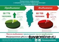 За первое полугодие миграционный прирост в Туве составил 813 человек, в Хакасии – 283 чел, в Красноярском крае миграционная убыль – 1933 человека