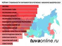 Верховный Хурал Тувы на втором месте в рейтинге стабильности региональных парламентов
