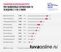 Сибирь: за неделю наибольший прирост больных COVID-19 в Алтайском крае (30%), наименьший - в Туве (5%)