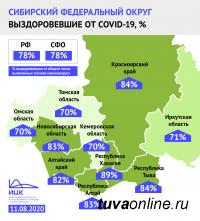 Республика Тыва вошла в тройку регионов Сибири с наибольшей долей пациентов, победивших коронавирус