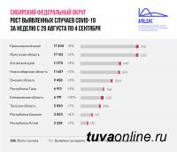 Республика Тыва сохраняет лидерство среди регионов Сибири с самой низкой скоростью распространения коронавируса