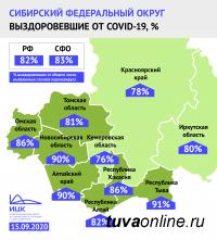 В Туве наибольший по Сибири процент выздоровевших от числа заболевших COVID-19