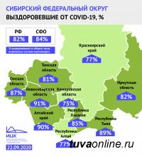 На 1-м месте по доле выздоровевших от COVID-19 - Башкортостан. Тува - на 13-м