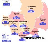 Тува выбыла из тройки регионов Сибири с самым высоким приростом заболевших на 100 тысяч жителей