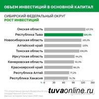 По росту инвестиций Тува вышла на второе место в Сибирском федеральном округе