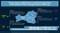 В Туве за первые 8 месяцев фиксируется наибольший миграционный прирост - 1342 человека, в Хакасии - 888, в Красноярском крае - убыль в 1213 человек
