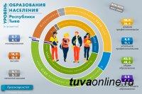 В ТувГУ учатся 4955 студентов