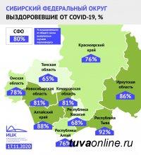 Тува лидирует в Сибири по доле выздоровевших от COVID-19