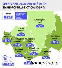 По итогам недели Тува входит в пятерку регионов России   с наибольшей долей пациентов, победивших коронавирус