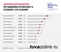 За неделю в Сибири наибольший прирост заболеваемости Covid в Хакасии - 9%, наименьший  - в Туве (4%)