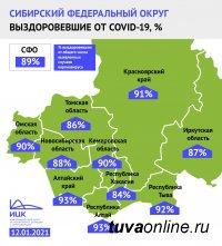Республика Тыва – один из трех регионов Сибири  с наибольшей долей пациентов, победивших коронавирус