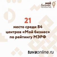 Тувинский Фонд поддержки предпринимательства занял 21-е место среди фондов регионов России по итогам 2020 года