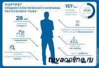 47,9% населения Тувы составляют мужчины. Их средний возраст - 28,1 лет. Старше 100 лет - четыре жителя