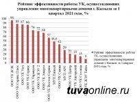 В столице Тувы лучшей управляющей компанией признали ООО УК «ЖЭК»