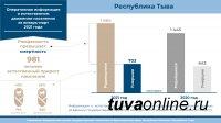 В Туве в первом квартале 2021 года родилось 1684 малыша, умерли 703 человека