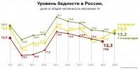 Алтай и Тува оказались в конце рейтинга по уровню доходов населения