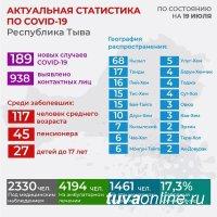 В понедельник впервые зарегистрировано снижение количества заболевших в Туве за сутки - с 196 до 189 человек