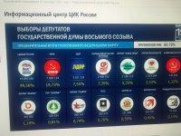 Явка на выборах в Туве составила 83%
